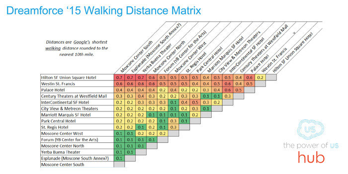 DF15 Walking Distance Matrix