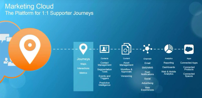 Marketing Cloud Engagement Journey