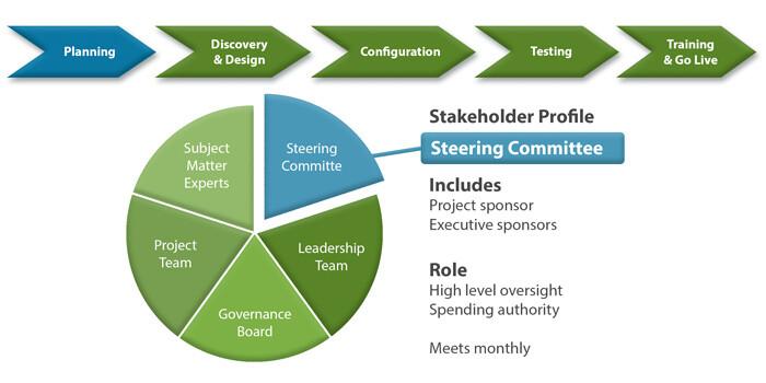 Change Management Roles
