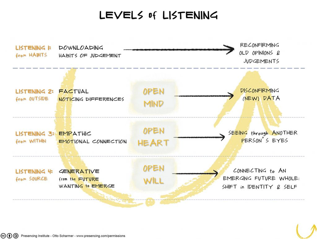Levels of listening change management