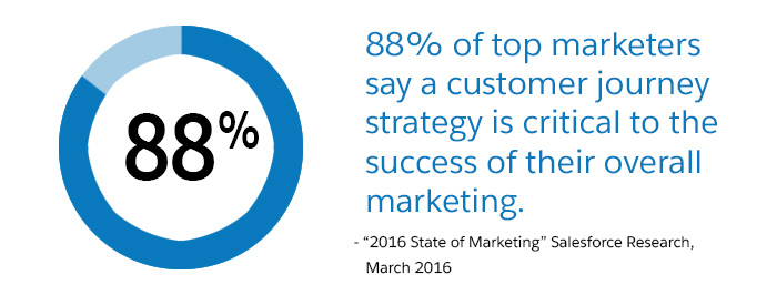 88-percent-customer-journey